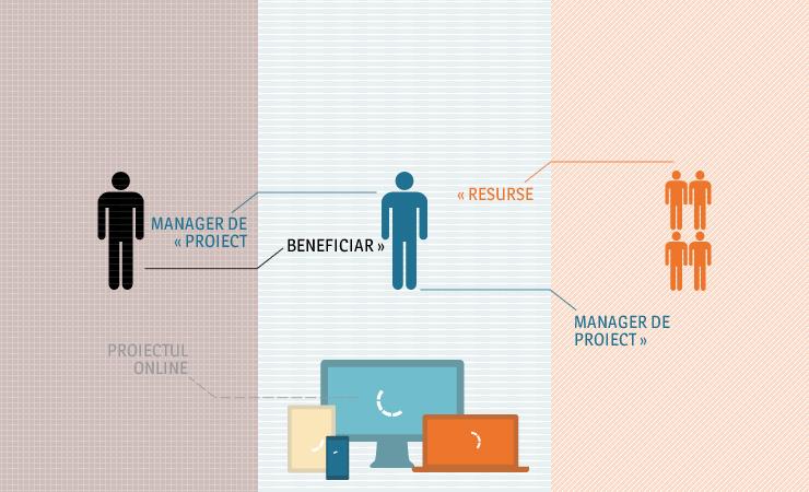 Management de Proiect - Introducere